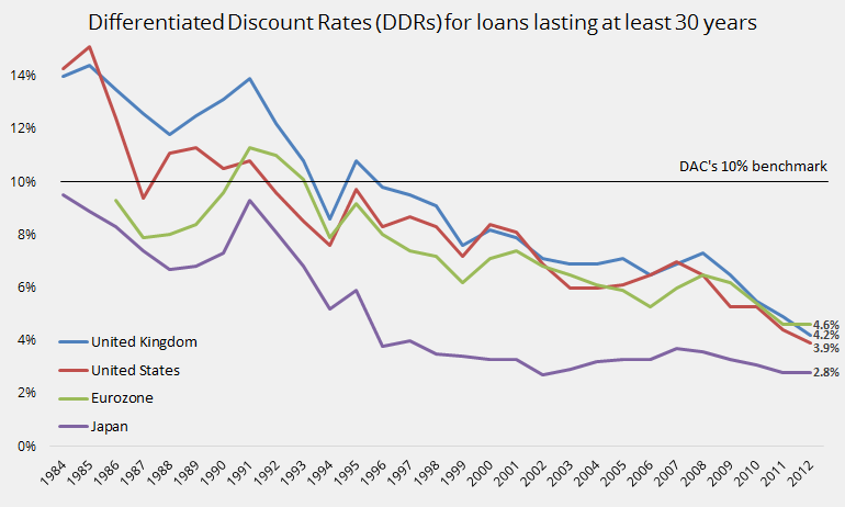 Differentiated discount rates, 1984-2012, UK, US, Eurozone, Japan
