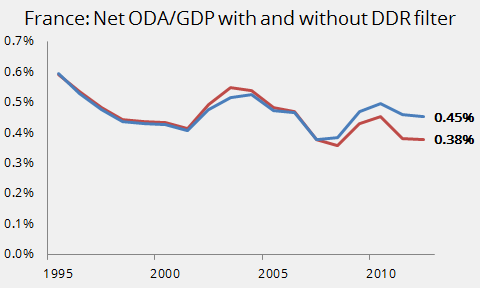 France--Net ODA-GDP with and without DDR filter