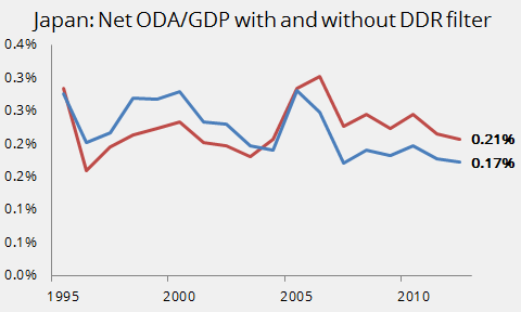 Japan--Net ODA-GDP with and without DDR filter