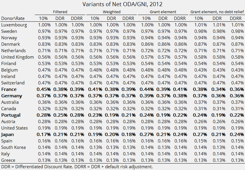 Net ODA-GDP by donor, 2012, various loan concessionality formulas