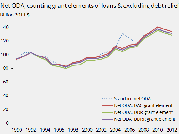 Net ODA, counting grant elements of loans, excluding debt relief