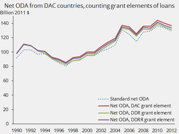 Net ODA from DAC countries, counting grant elements of loans