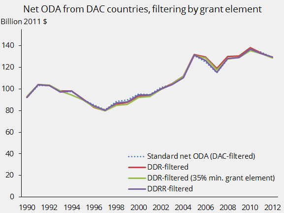 Net ODA from DAC countries, filtering by grant element
