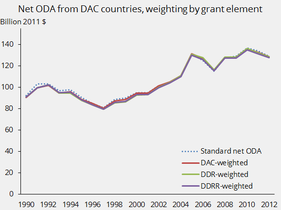 Net ODA from DAC countries, weighting by grant element