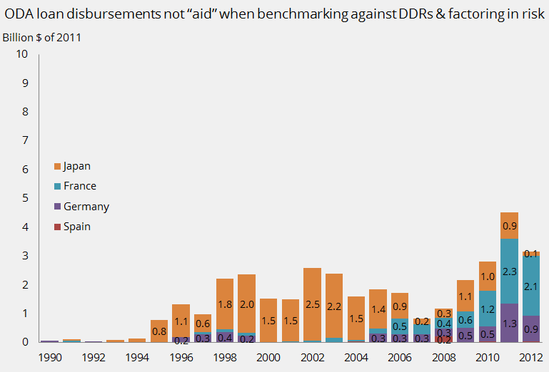 ODA loan disbursements not aid when benchmarking against borrower's cost of funds