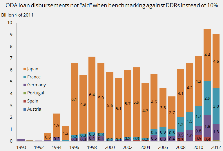ODA loan disbursements not aid when benchmarking against lender's cost of funds