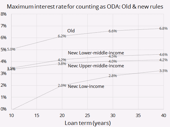 Maximum interest rate for counting as ODA