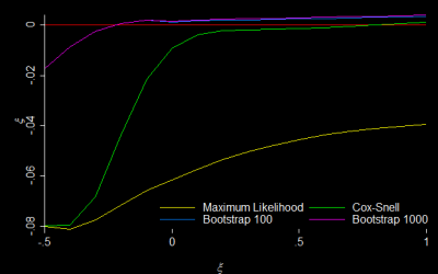 Simulations of estimators for extreme value distributions