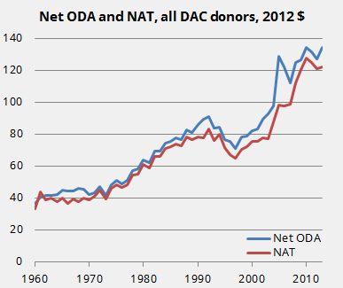Net aid transfers and Net ODA, 1960-2013