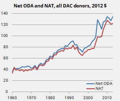 Net aid transfers and Net ODA, 1960-2013