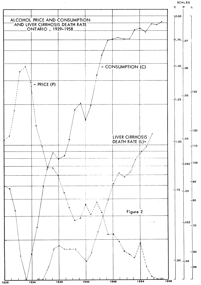 Alcohol price and consumption and liver cirrhosis death rate, Ontario, 1929-58, Seeley 1960