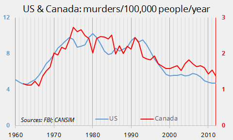 US-Canada murder rate, annual