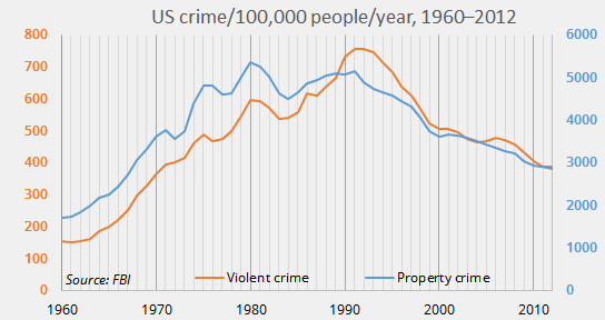 US crime rate 1960-2012
