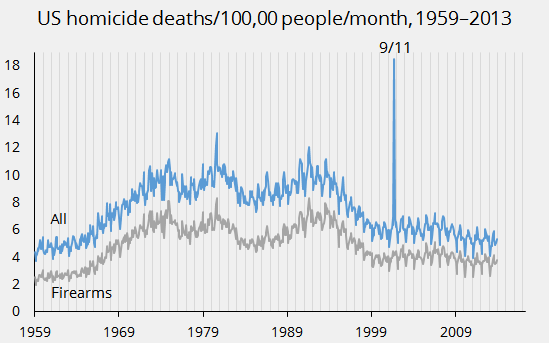 US homicide death rate, monthly, 1959-2013