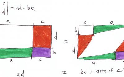 On the geometric interpretation of the determinant of a matrix